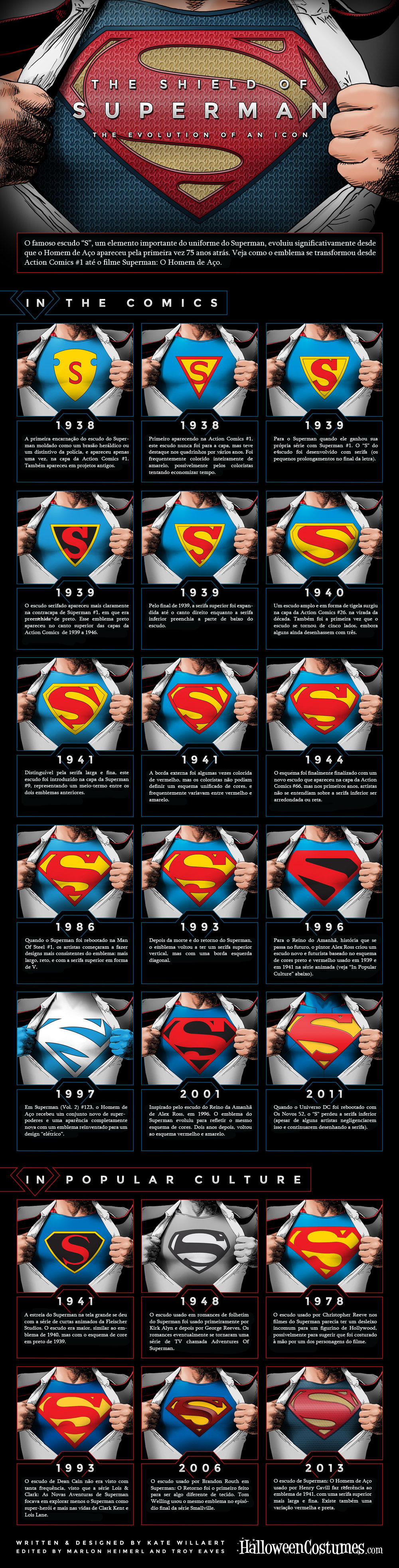 Superman Evolução do Emblema